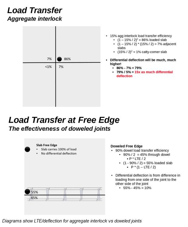 poor-load-transfer